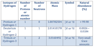 Isotope Periodic Table The Three Isotopes Of Hydrogen Video U0026 Lesson Transcript Study Com