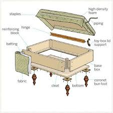 Ottoman Plans Diy Furniture How To Build An Upholstered Storage Ottoman This