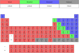 Al On Periodic Table 29 Free Printable Periodic Tables U2013 Free Template Downloads