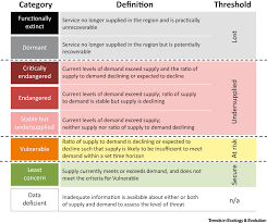 towards a threat assessment framework for ecosystem services