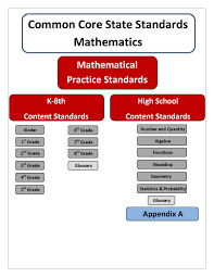 Common Core Math Worksheets Curriculum U0026 Professional Development Wa State Standards