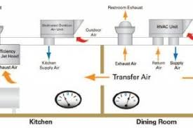 Kitchen Ventilation System Design Kitchen Ventilation System Design On Kitchen In Kitchen