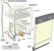 Dishwasher Leaks Water How To Repair A Dishwasher Family Handyman
