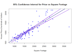 Computing Square Footage by Applied Regression Analysis Project 2