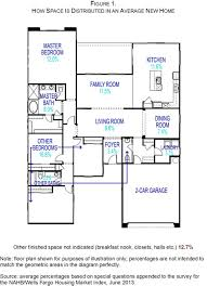 NAHB Spaces In New Homes - Family room size