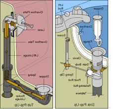 fixing bathroom sink plugs drain parts repair lavatory stopper