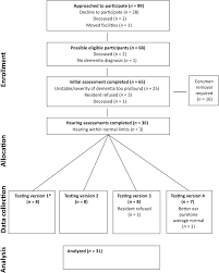 hearing loss and cognitive communication test performance of long