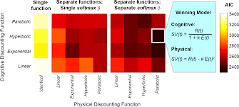 neurocomputational mechanisms underlying subjective valuation of