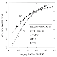 viscoelastic properties of hyaluronan in physiological conditions