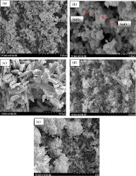adsorption of congo red azo dye on nanosized sno2 derived from sol