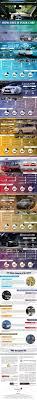 lexus lease grace period 145 best car infographics images on pinterest infographics