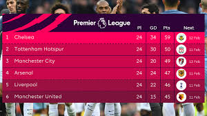 Premier League Table Premier League Live Scores Stats Matchweek 31 2017 18