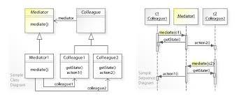 design pattern php là gì mediator pattern wikipedia