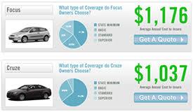 Car Insurance Estimates By Model by Automobile Com Introduces Car Insurance Comparison Features