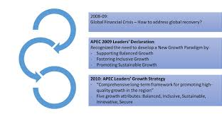 asia pacific economic cooperation growth strategy