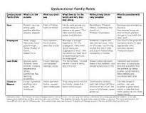 Family Roles In Addiction Worksheets Les 25 Meilleures Idées De La Catégorie Dysfunctional Family Roles