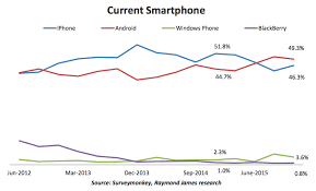 iphone vs android sales tim cook admits prices are real apple ios v android market
