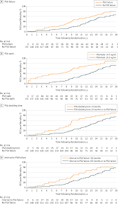 surrogate end points for all cause mortality in prostate cancer