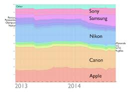 apple overtakes nikon for 2nd spot in most owned camera rankings