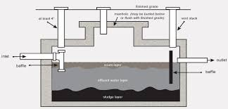 Septic Tank Size For 3 Bedroom House What Is A Septic System Dans Sewer Service