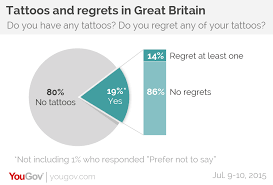 Tattoos In - yougov myth busted do not regret getting tattoos in