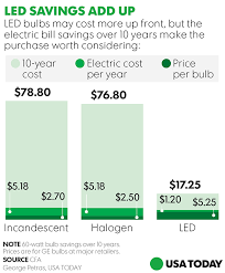led lights vs regular lights household savings led bulbs gaining in cost efficiency