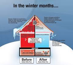 us sunlight 20 watt gable mount solar attic fan