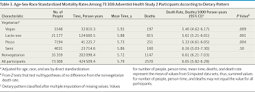 vegetarian dietary patterns and mortality lifestyle behaviors