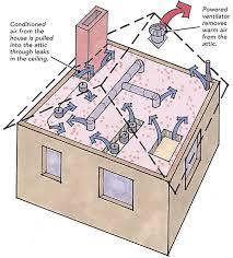 gable attic fan installation fans in the attic do they help or do they hurt gable attic fan