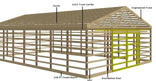 Gambrel Roof Pole Barn Plans Chic Black Roof Gambrels Gambrel Roof Design Gambrel House Gambrel