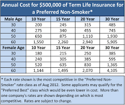 term life insurance quotes homean quotes
