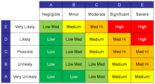 100 risk analysis matrix template guidance on the risk