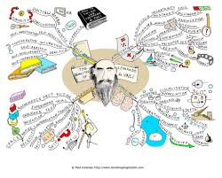 Blank Mind Map by 15 Best Brainstorming And Mind Mapping Tech Tools For Every