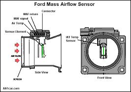 mechatronics mass airflow sensor