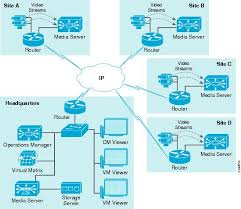 Home Lan Network Design Ip Video Surveillance Design Guide Planning And Design Ip Video