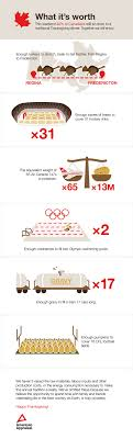 canadian thanksgiving by the numbers visual statistics