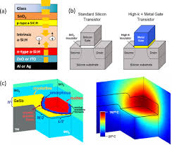 thermal transport in amorphous materials a review iopscience