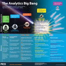 predictive analytics 101 business analytics 3 0