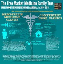 Family Medicine Forum 2015 Program 2012 2015 Concierge Physician Salary Report U2013 Concierge Medicine Today
