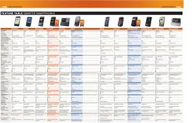 smarter smartphones 12 high end mobile handsets tested and