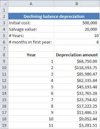 using spreadsheets for finance how to calculate depreciation