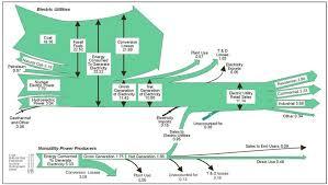 electricity sankey diagrams