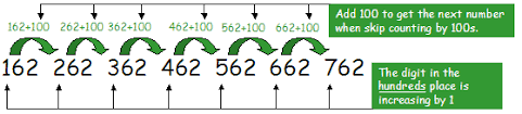skip counting counting by 2s 5s 10s and 100s