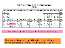 Periodic Table Ti History Of Periodic Table Part 3 Copy