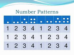 patterns in kindergarten powerpoint for math in the kindergarten classroom