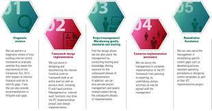 framework design internal financial controls services kpmg in