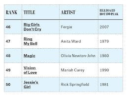 summer songs 100 biggest of all time billboard
