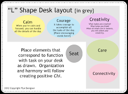 Vastu Shastra For Office Desk Feng Shui With A Twist Of Lime Great Layout For The Boring But