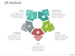 5s Analysis Ppt Powerpoint Presentation Gallery Images Powerpoint Ppt 5s