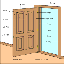 Cost To Replace Interior Doors And Trim Interior Doors Buying Guide